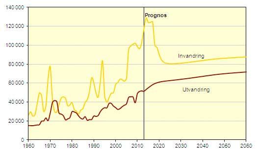 invandring-1960-2012